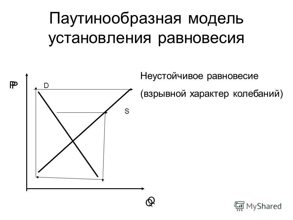Паутинообразная модель установления равновесия Неустойчивое равновесие (взрывной характер колебаний) P Q P Q D S