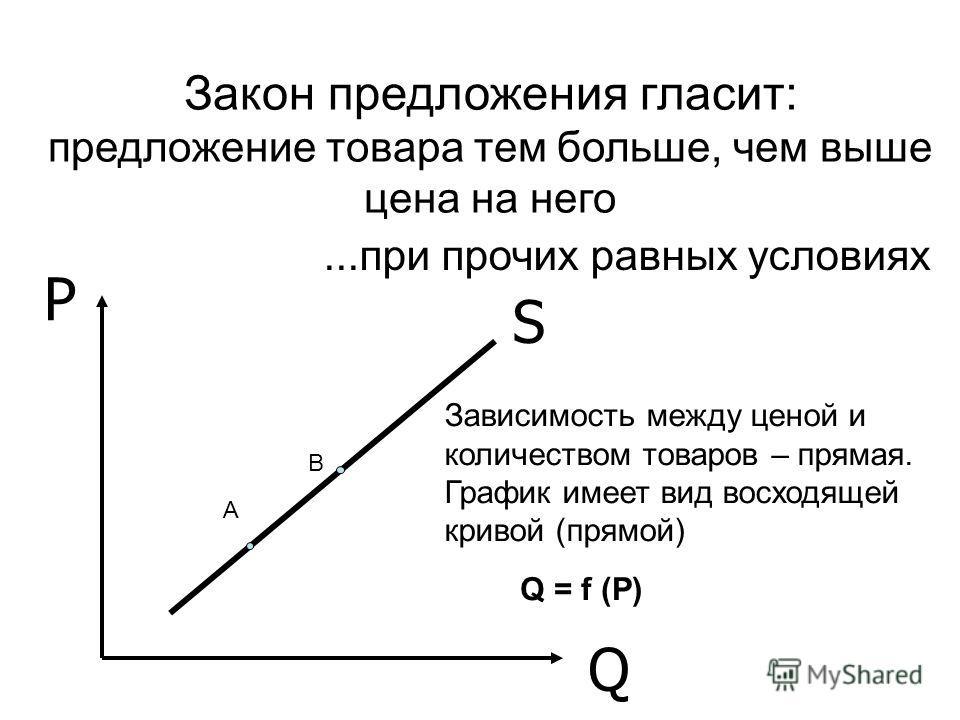 S P Q Закон предложения гласит: предложение товара тем больше, чем выше цена на него...при прочих равных условиях Зависимость между ценой и количеством товаров – прямая. График имеет вид восходящей кривой (прямой) А В Q = f (P)