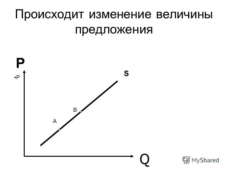 Происходит изменение величины предложения Q А В P Р S