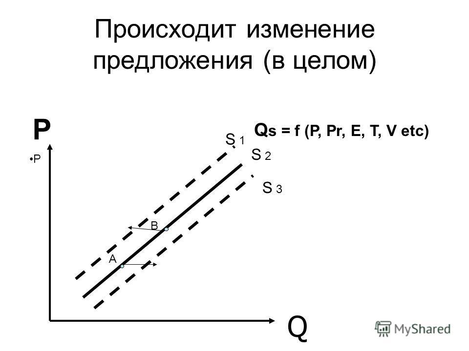 Происходит изменение предложения (в целом) Q А В P Р S 1 S 2 S 3 Q s = f (P, Pr, E, T, V etc)