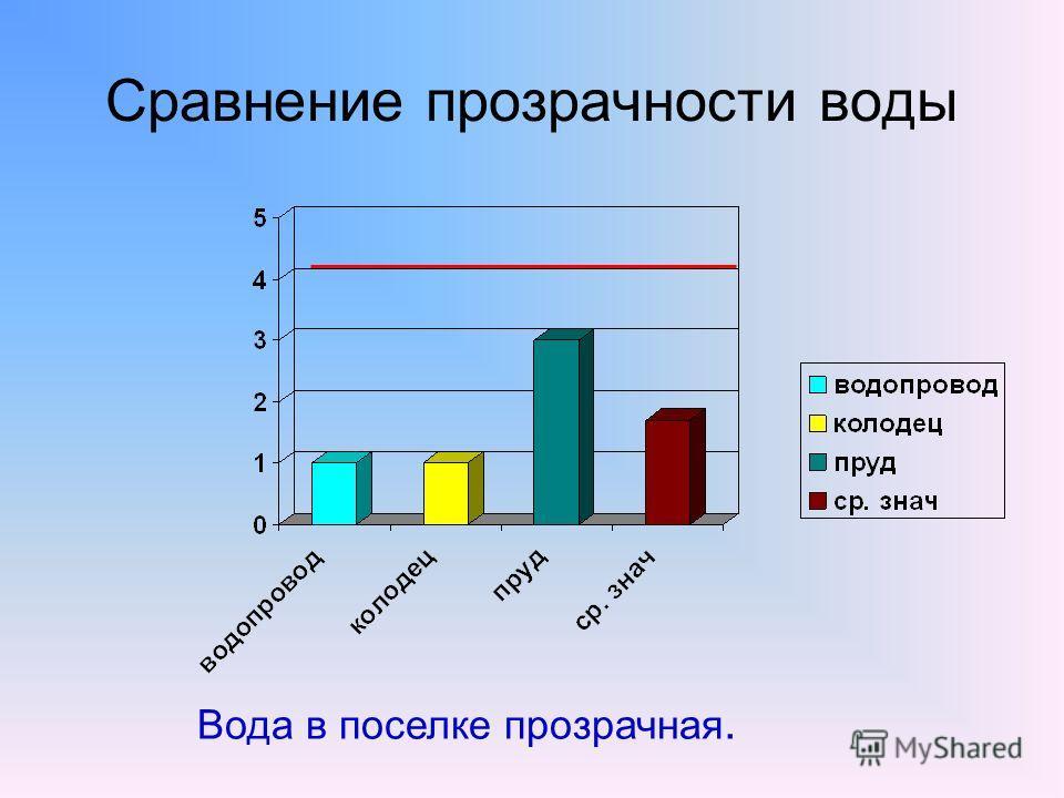 Сравнение прозрачности воды Вода в поселке прозрачная.