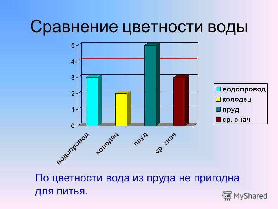 Сравнение цветности воды По цветности вода из пруда не пригодна для питья.