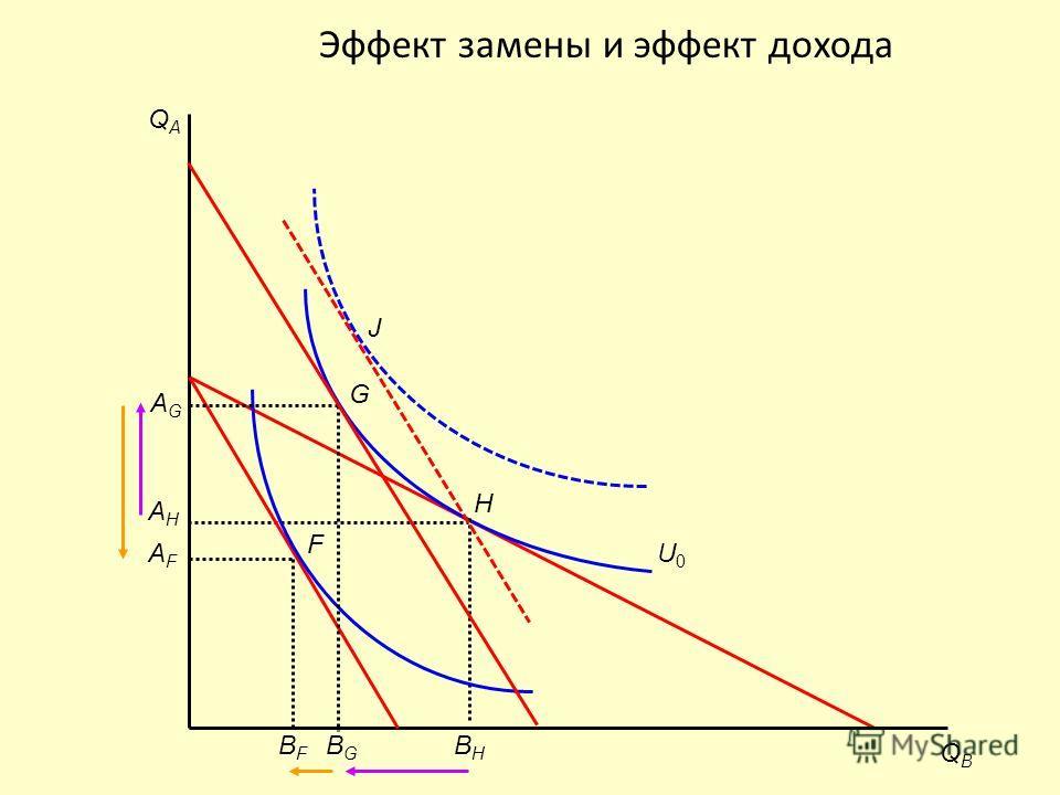 Эффект замены и эффект дохода J QAQA QBQB AHAH H U0U0 BHBH AFAF F BFBF AGAG G BGBG