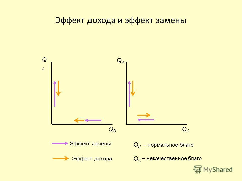 Эффект дохода и эффект замены QAQA QBQB Эффект дохода Эффект замены QAQA QCQC QCQC QBQB – нормальное благо – некачественное благо