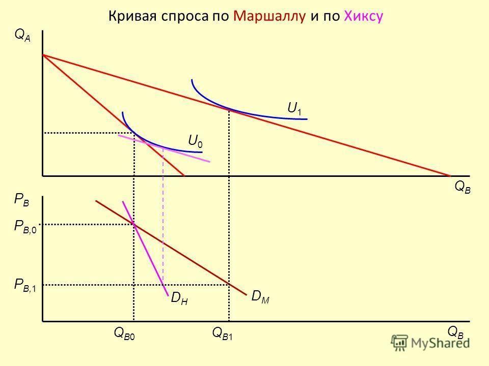 Кривая спроса по Маршаллу и по Хиксу P B,0 QBQB PBPB QAQA QBQB QB0QB0 DMDM DHDH U0U0 P B,1 QB1QB1 U1U1