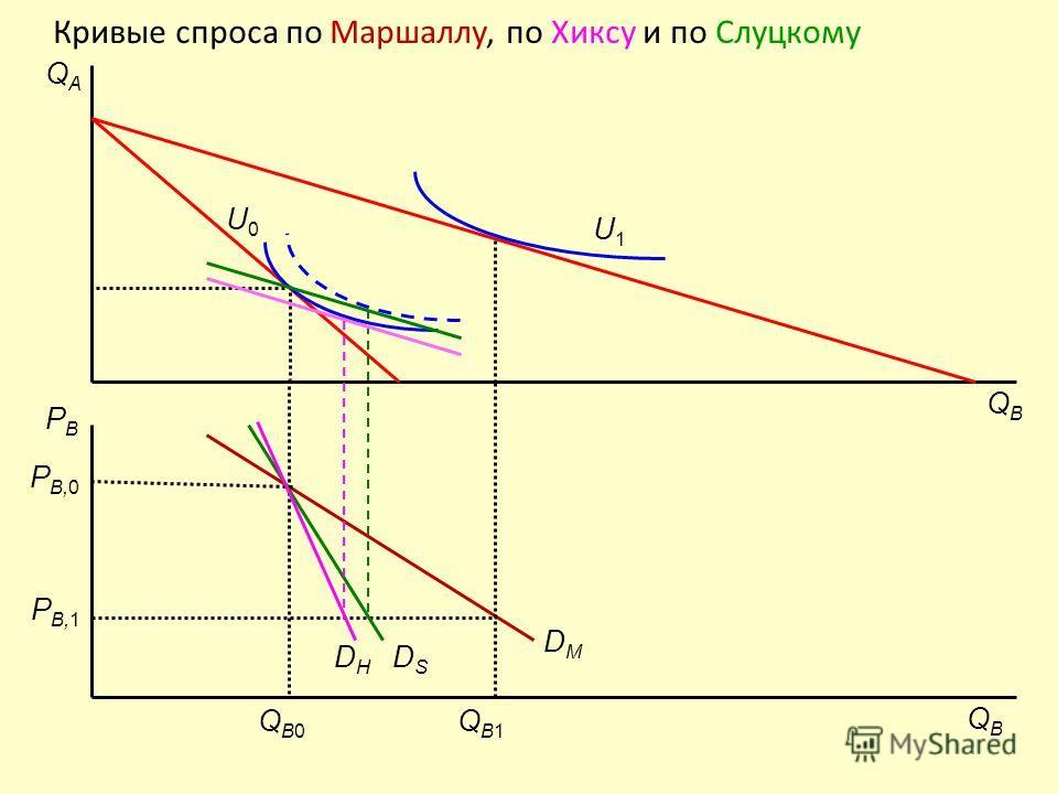 Кривые спроса по Маршаллу, по Хиксу и по Слуцкому P B,0 QBQB PBPB QAQA QB0QB0 DMDM U0U0 P B,1 QB1QB1 U1U1 DSDS DHDH QBQB