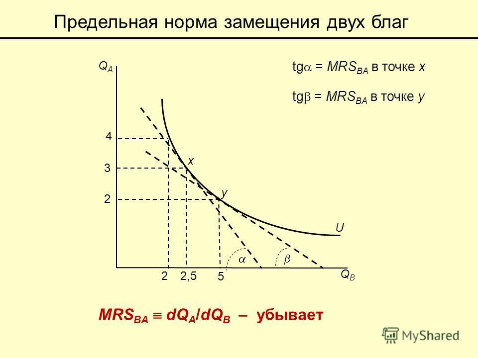 Предельная норма замещения двух благ QBQB U 4 3 2 2 2,5 5 QAQA MRS BA dQ A /dQ B – убывает x y tg = MRS BA в точке x tg = MRS BA в точке y