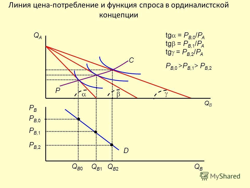 Линия цена-потребление и функция спроса в ординалистской концепции P B,0 QBQB PBPB D QAQA QBQB tg = P B,0 /P A tg = P B,1 /P A tg = P B,2 /P A P B,0 >P B,1 > P B,2 P C QB0QB0 P B,1 QB1QB1 P B,2 QB2QB2