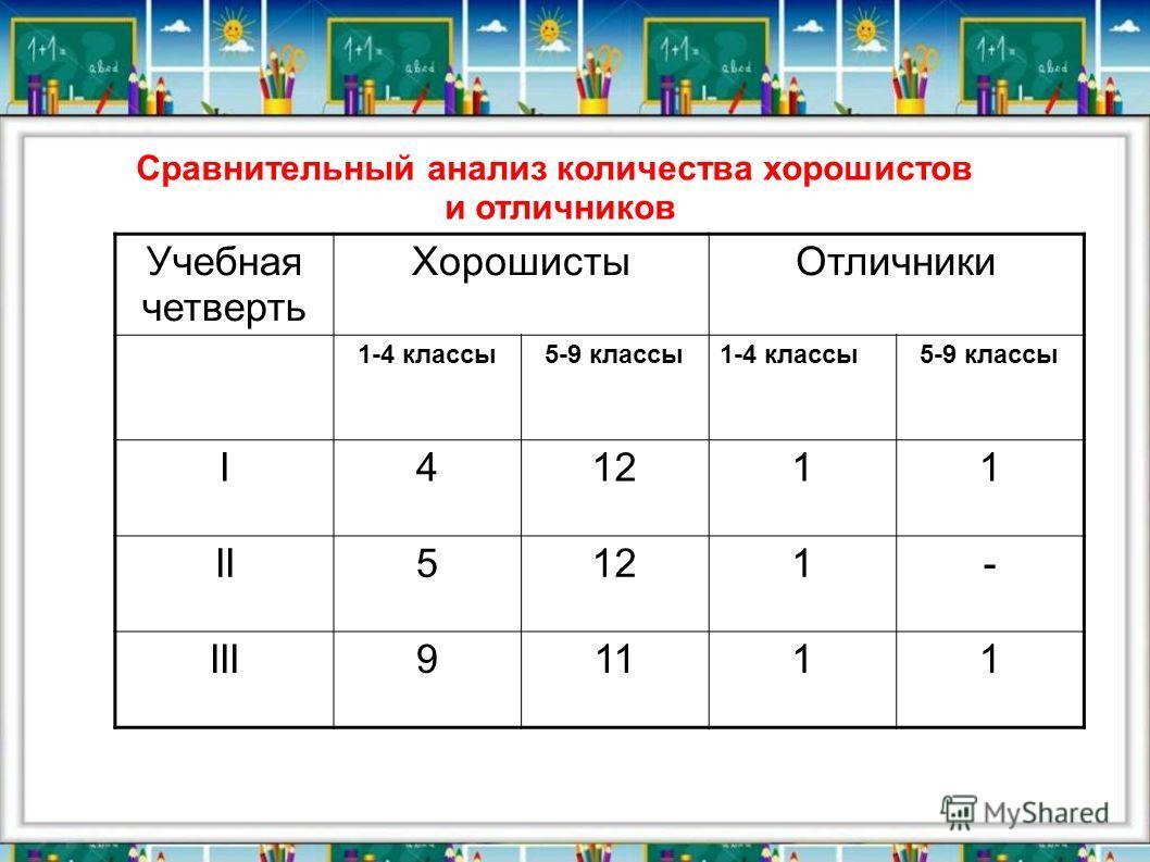 Сравнительный анализ количества хорошистов и отличников Учебная четверть ХорошистыОтличники 1-4 классы5-9 классы 1-4 классы 5-9 классы I41211 II5121- III91111