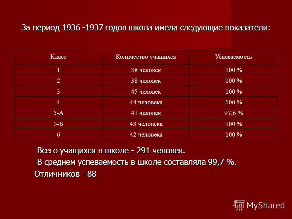 За период 1936 -1937 годов школа имела следующие показатели: КлассКоличество учащихсяУспеваемость 138 человек100 % 238 человек100 % 345 человек100 % 444 человека100 % 5-А41 человек97,6 % 5-Б43 человека100 % 642 человека100 % Всего учащихся в школе -