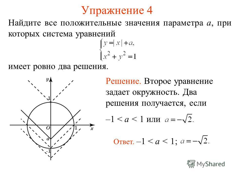 Упражнение 4 Найдите все положительные значения параметра a, при которых система уравнений имеет ровно два решения. Решение. Второе уравнение задает окружность. Два решения получается, если –1 < a < 1 или Ответ. –1 < a < 1;