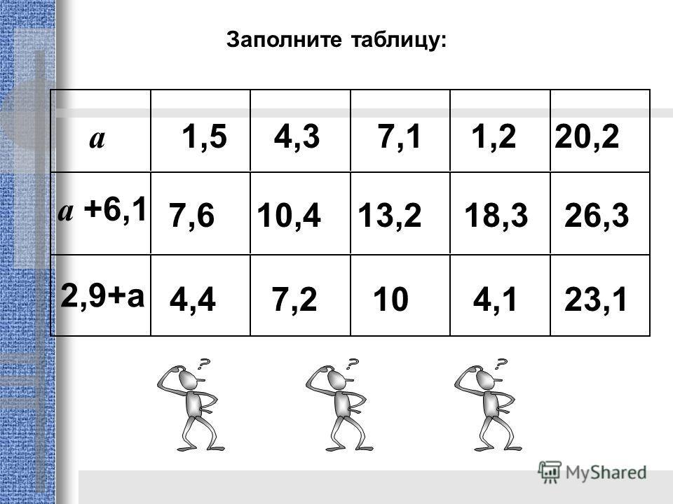 Заполните таблицу: a 1,5 4,3 7,1 1,2 20,2 a +6,1 2,9+a 7,610,413,218,326,3 4,47,2104,123,1