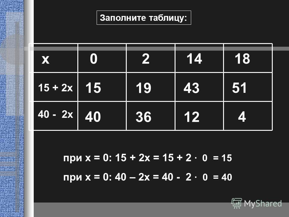 Заполните таблицу: х 0 2 14 18 15 + 2x 40 - 2x при x = 0: 15 + 2x = 15 + 2 · 0 = при x = 0: 40 – 2x = 40 - 2 · 0 = 15 1943 51 40 3612 4
