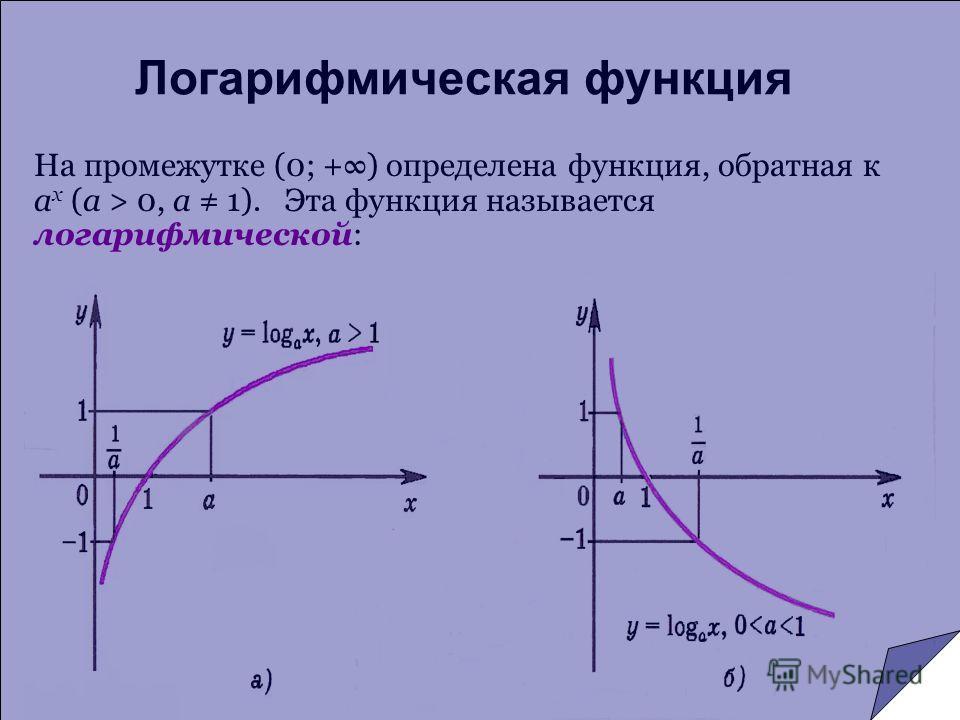 Логарифмическая функция На промежутке (0; +) определена функция, обратная к a x (a > 0, a 1). Эта функция называется логарифмической: