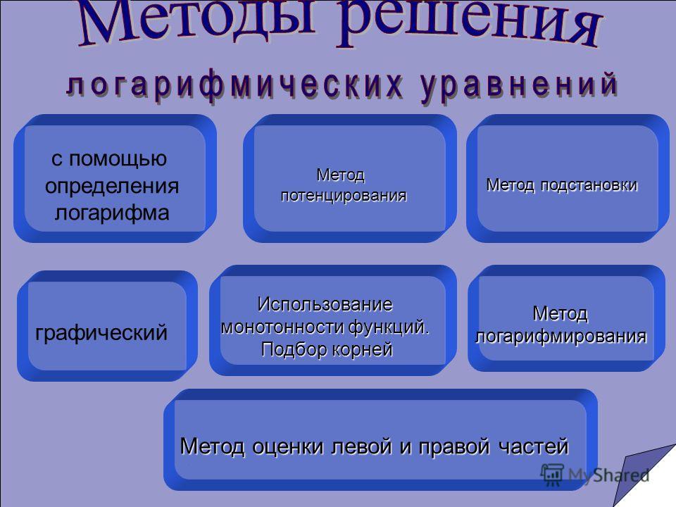 с помощью определения логарифмаМетодпотенцирования Метод подстановки Использование монотонности функций. Подбор корней графический Метод оценки левой и правой частей Методлогарифмирования