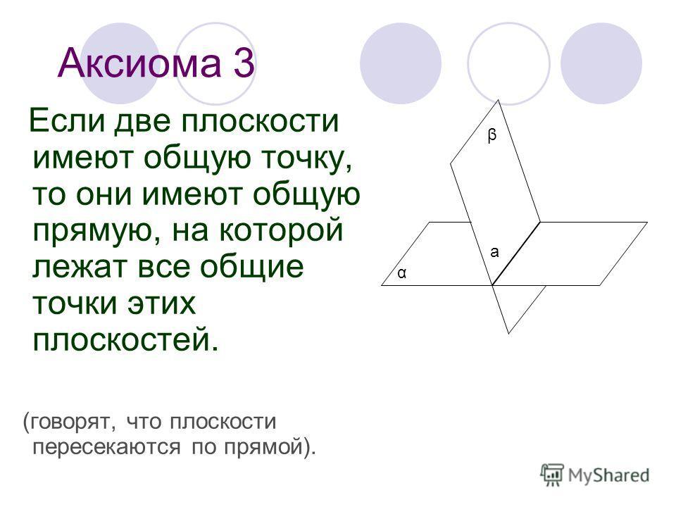 Аксиома 3 Если две плоскости имеют общую точку, то они имеют общую прямую, на которой лежат все общие точки этих плоскостей. (говорят, что плоскости пересекаются по прямой). а α β