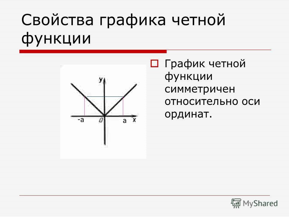 Свойства графика четной функции График четной функции симметричен относительно оси ординат. -a-a а -а