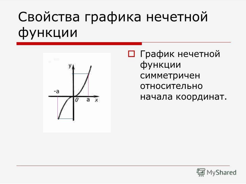 Свойства графика нечетной функции График нечетной функции симметричен относительно начала координат. аа -а
