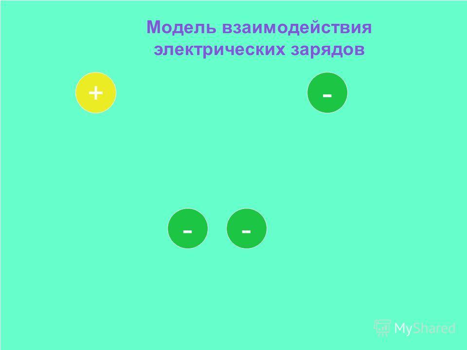 + - -- Модель взаимодействия электрических зарядов