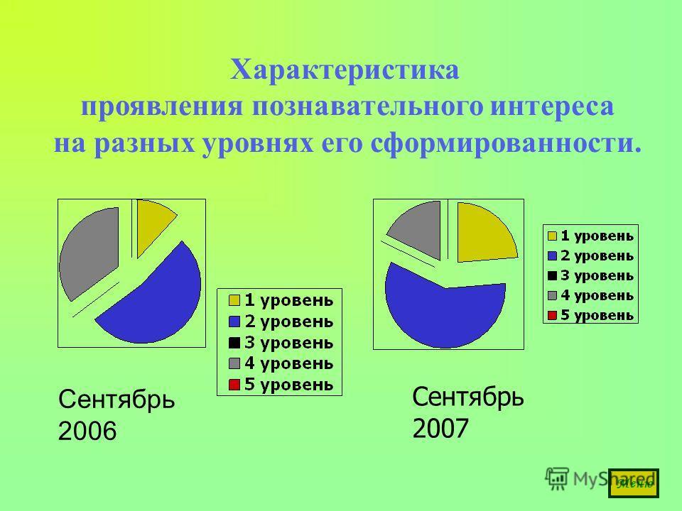 Характеристика проявления познавательного интереса на разных уровнях его сформированности. Сентябрь 2007 Сентябрь 2006 Меню