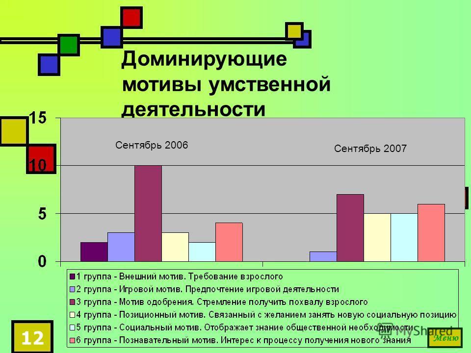 12 Доминирующие мотивы умственной деятельности Сентябрь 2006 Сентябрь 2007 Меню