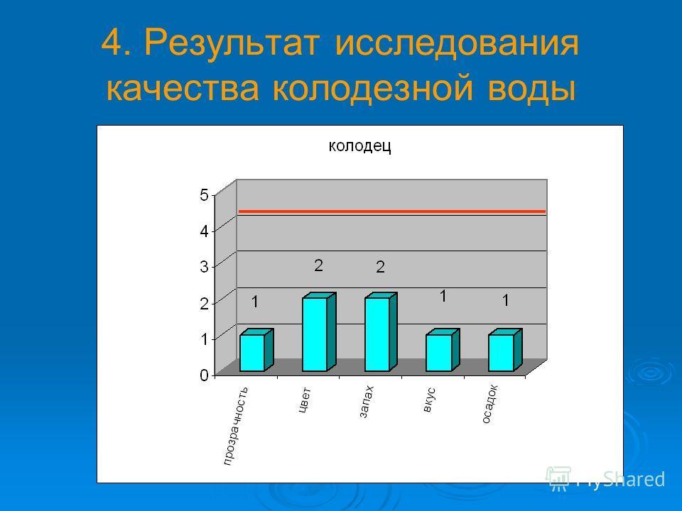 4. Результат исследования качества колодезной воды