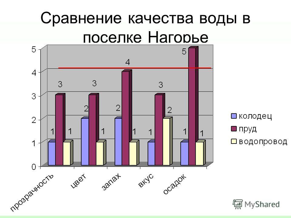 Сравнение качества воды в поселке Нагорье