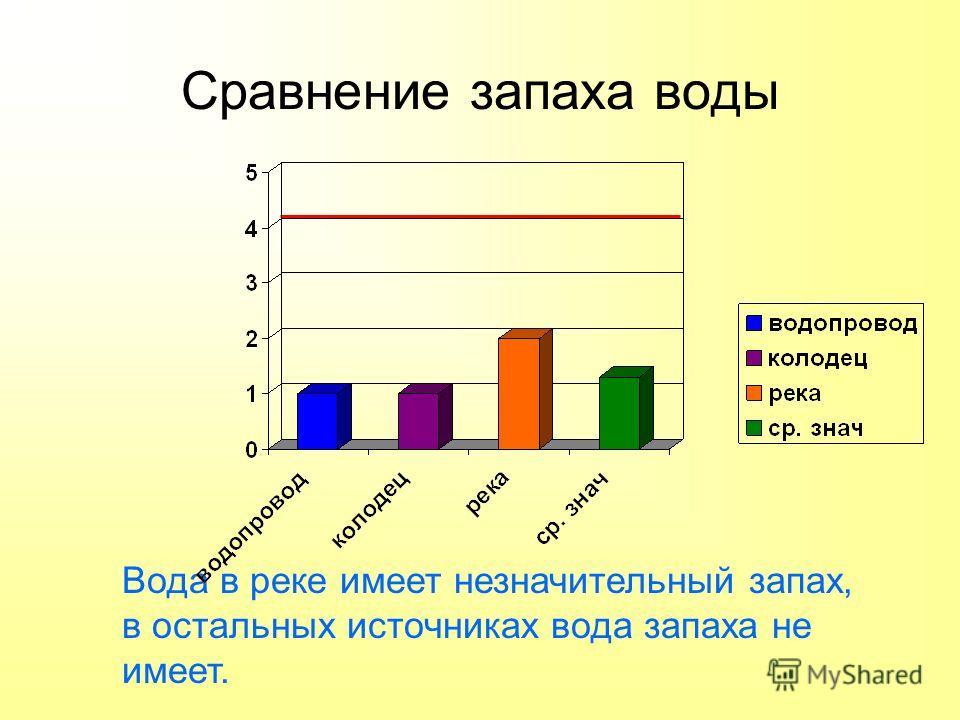 Сравнение запаха воды Вода в реке имеет незначительный запах, в остальных источниках вода запаха не имеет.