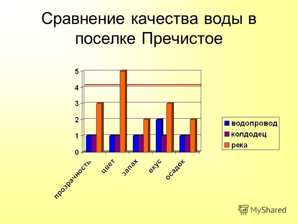 Сравнение качества воды в поселке Пречистое