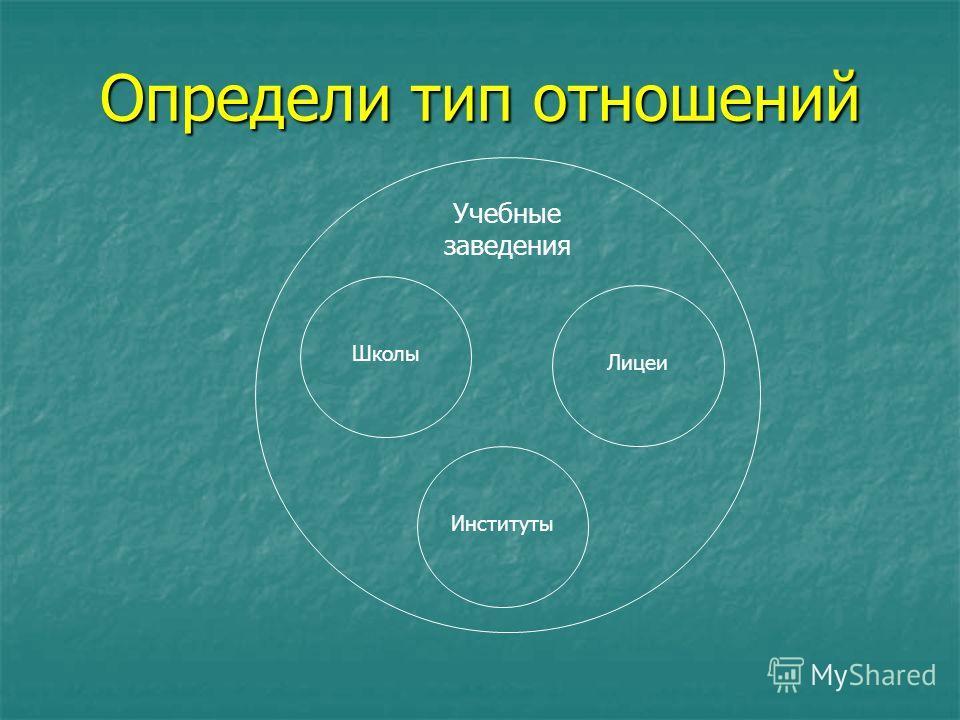 Учебные заведения Школы Лицеи Институты Определи тип отношений