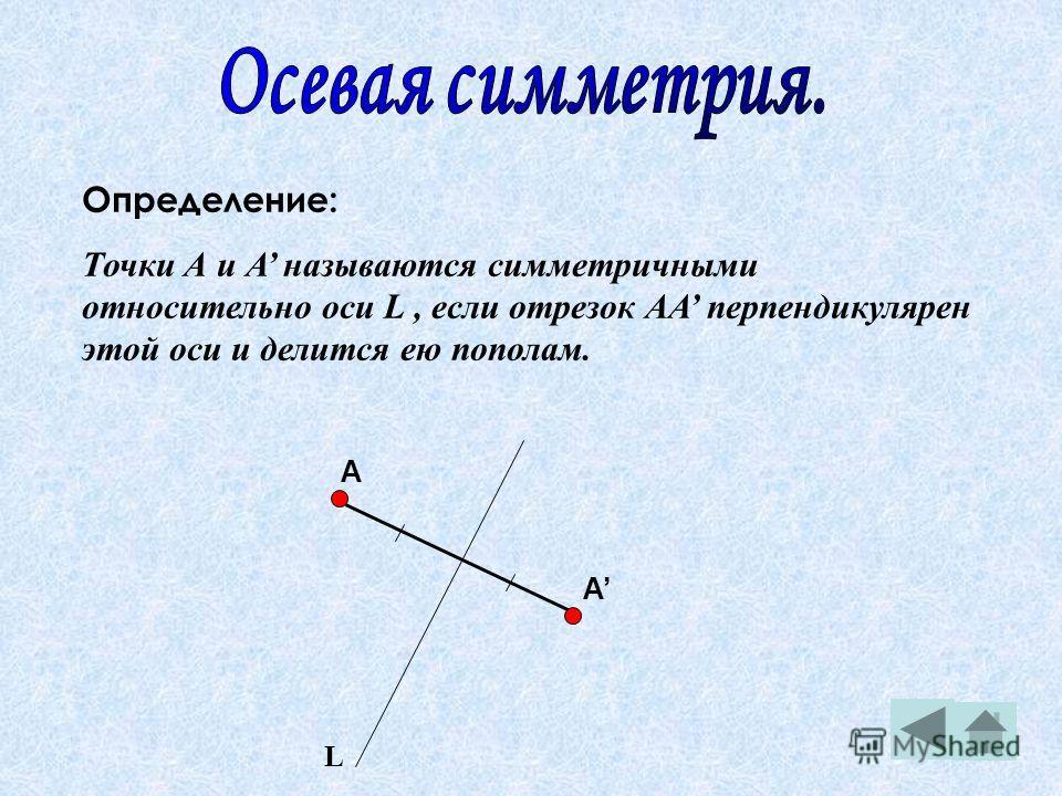 Определение: Точки А и А называются симметричными относительно оси L, если отрезок АА перпендикулярен этой оси и делится ею пополам. L А А