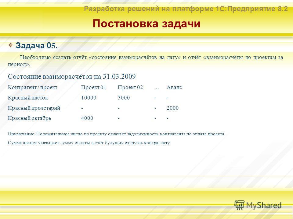 Разработка решений на платформе 1С:Предприятие 8.2 Постановка задачи Задача 0 5. Необходимо создать отчёт «состояние взаиморасчётов на дату» и отчёт «взаиморасчёты по проектам за период». Состояние взаиморасчётов на 31.03.2009 Контрагент / проектПрое