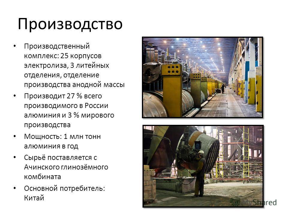 Производство Производственный комплекс: 25 корпусов электролиза, 3 литейных отделения, отделение производства анодной массы Производит 27 % всего производимого в России алюминия и 3 % мирового производства Мощность: 1 млн тонн алюминия в год Сырьё по