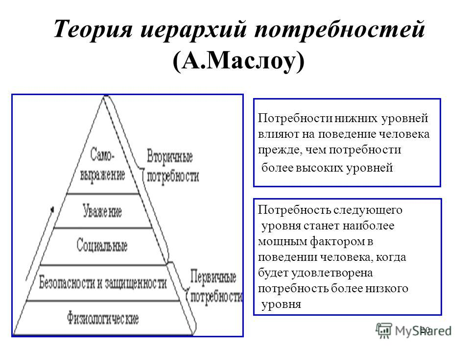 20 Теория иерархий потребностей (А.Маслоу) Потребности нижних уровней влияют на поведение человека прежде, чем потребности более высоких уровней Потребность следующего уровня станет наиболее мощным фактором в поведении человека, когда будет удовлетво