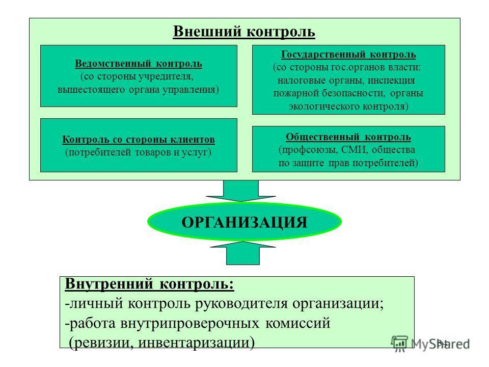 34 ОРГАНИЗАЦИЯ Внутренний контроль: -личный контроль руководителя организации; -работа внутрипроверочных комиссий (ревизии, инвентаризации) Внешний контроль Ведомственный контроль (со стороны учредителя, вышестоящего органа управления) Государственны