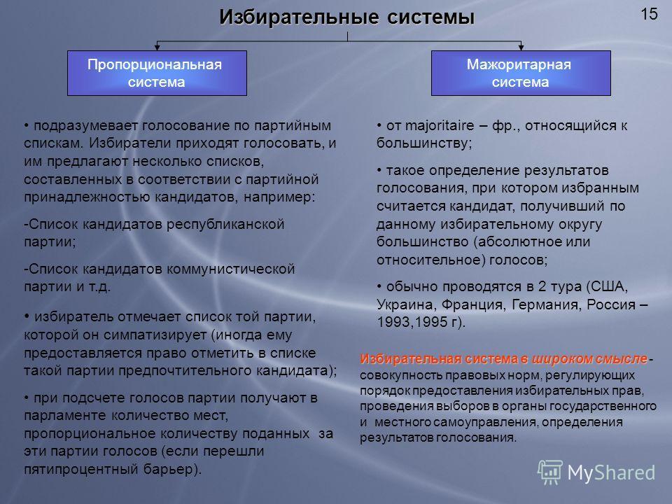 15 Избирательные системы Пропорциональная система Мажоритарная система подразумевает голосование по партийным спискам. Избиратели приходят голосовать, и им предлагают несколько списков, составленных в соответствии с партийной принадлежностью кандидат