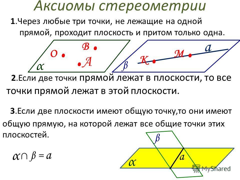 Аксиомы стереометрии 1.Через любые три точки, не лежащие на одной прямой, проходит плоскость и притом только одна. О.. А В. α 2.Если две точки прямой лежат в плоскости, то все точки прямой лежат в этой плоскости. К. М. β 3.Если две плоскости имеют об