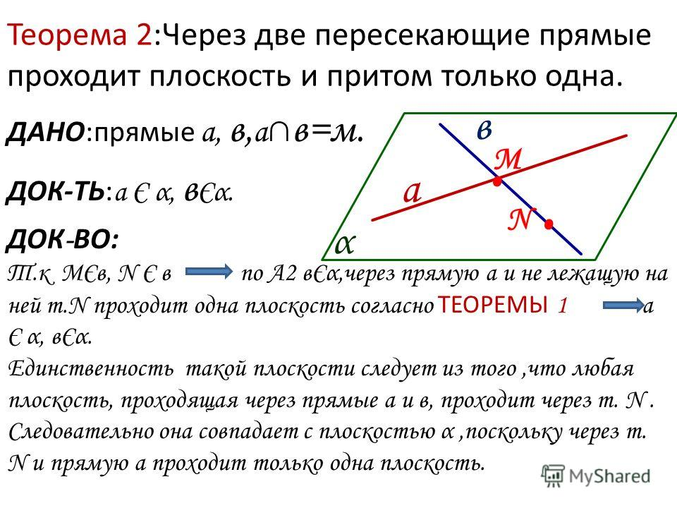 Теорема 2:Через две пересекающие прямые проходит плоскость и притом только одна. ДАНО:прямые а, в, а в=м. ДОК-ТЬ: а Є α, в Єα. ДОК - ВО: а в. М α N. Т.к МЄв, N Є в по А2 вЄα,через прямую а и не лежащую на ней т.N проходит одна плоскость согласно ТЕОР