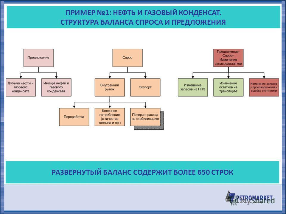 ПРИМЕР 1: НЕФТЬ И ГАЗОВЫЙ КОНДЕНСАТ. СТРУКТУРА БАЛАНСА СПРОСА И ПРЕДЛОЖЕНИЯ РАЗВЕРНУТЫЙ БАЛАНС СОДЕРЖИТ БОЛЕЕ 650 СТРОК