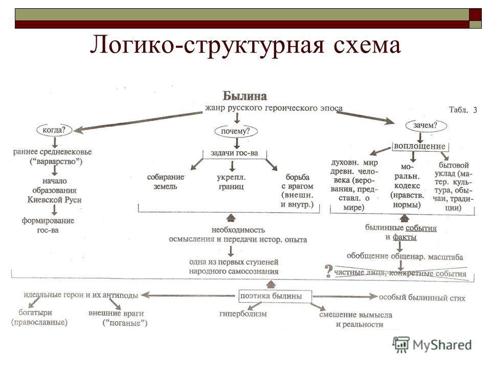 Логико-структурная схема