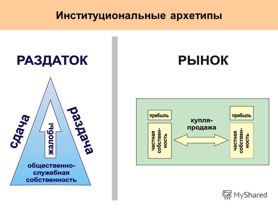 Институциональные архетипы