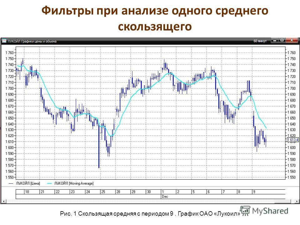 Фильтры при анализе одного среднего скользящего Рис. 1 Скользящая средняя с периодом 9. График ОАО «Лукоил»