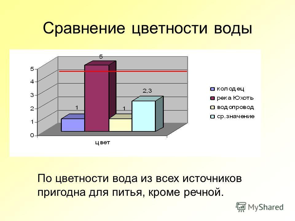 Сравнение цветности воды По цветности вода из всех источников пригодна для питья, кроме речной.