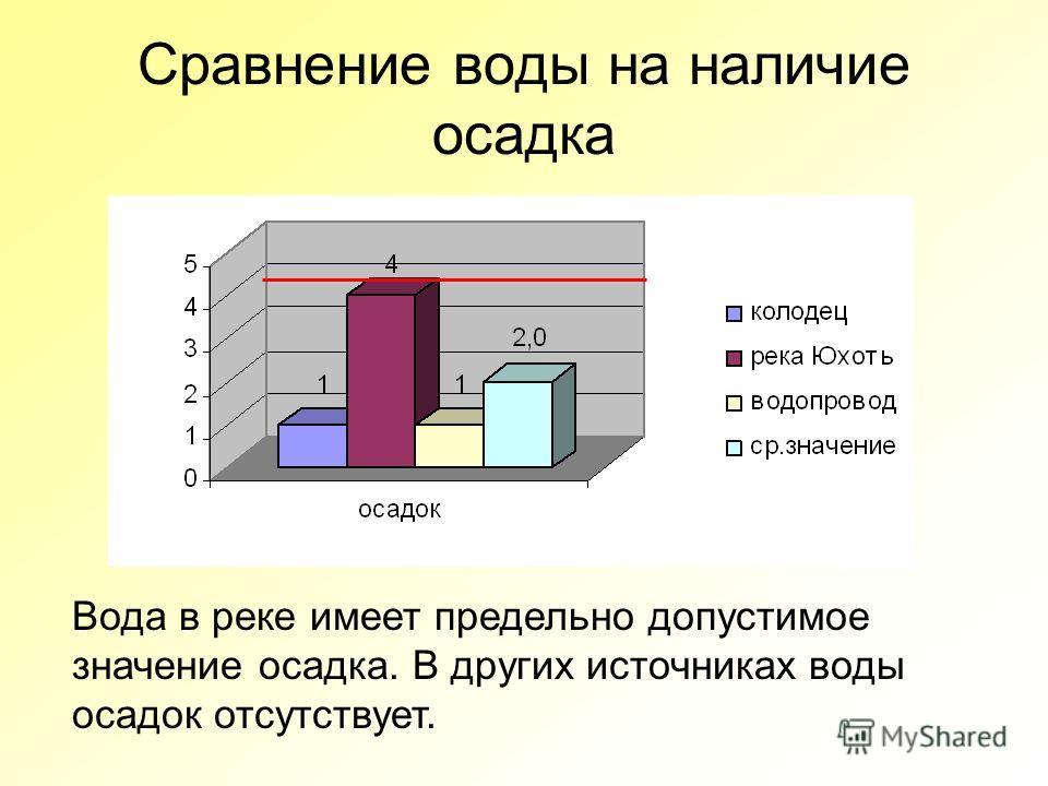 Сравнение воды на наличие осадка Вода в реке имеет предельно допустимое значение осадка. В других источниках воды осадок отсутствует.