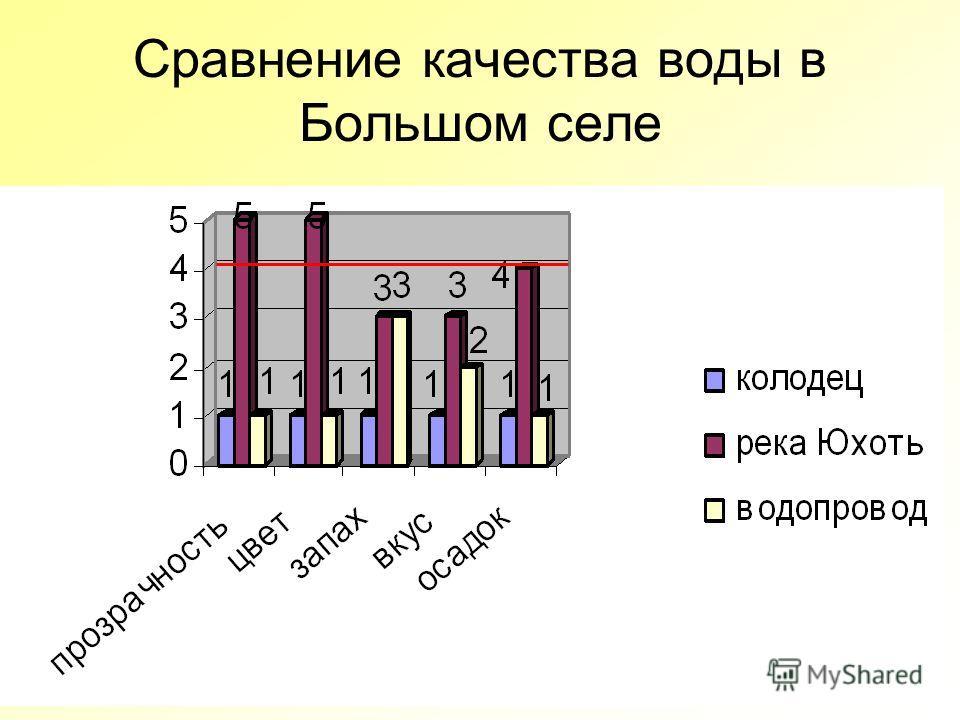 Сравнение качества воды в Большом селе