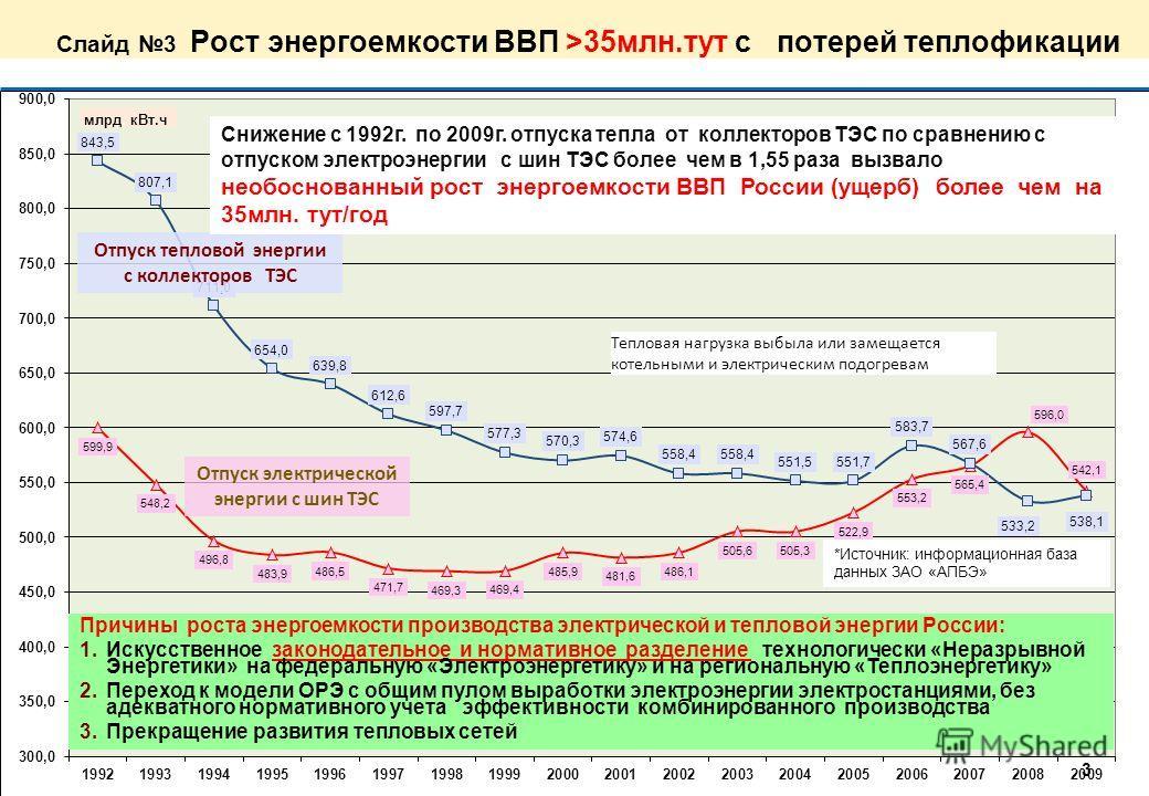 Слайд 2 Суть высокой энергоемкости энергетики России 1.Энергоемкость ВВП В России в 2- 4 раза превышает сейчас и в будущем будет превышать среднемировой уровень энергоемкости 2.Теряется раннее достигнутые передовые позиции по теплофикации в СССР (Рос