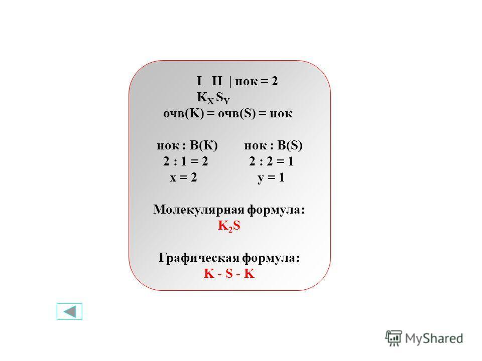 I II | нок = 2 K X S Y очв(K) = очв(S) = нок нок : В(К) нок : В(S) 2 : 1 = 2 2 : 2 = 1 x = 2 y = 1 Молекулярная формула: K 2 S Графическая формула: K - S - K