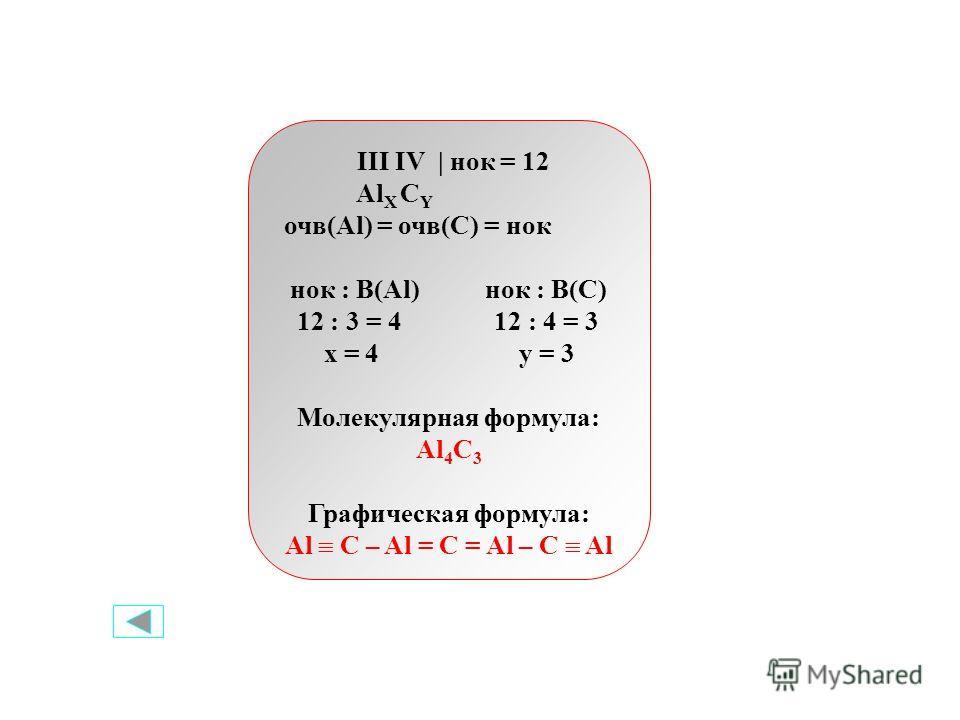 III IV | нок = 12 Al X C Y очв(Al) = очв(C) = нок нок : В(Al) нок : В(С) 12 : 3 = 4 12 : 4 = 3 x = 4 y = 3 Молекулярная формула: Al 4 C 3 Графическая формула: Al C – Al = C = Al – C Al