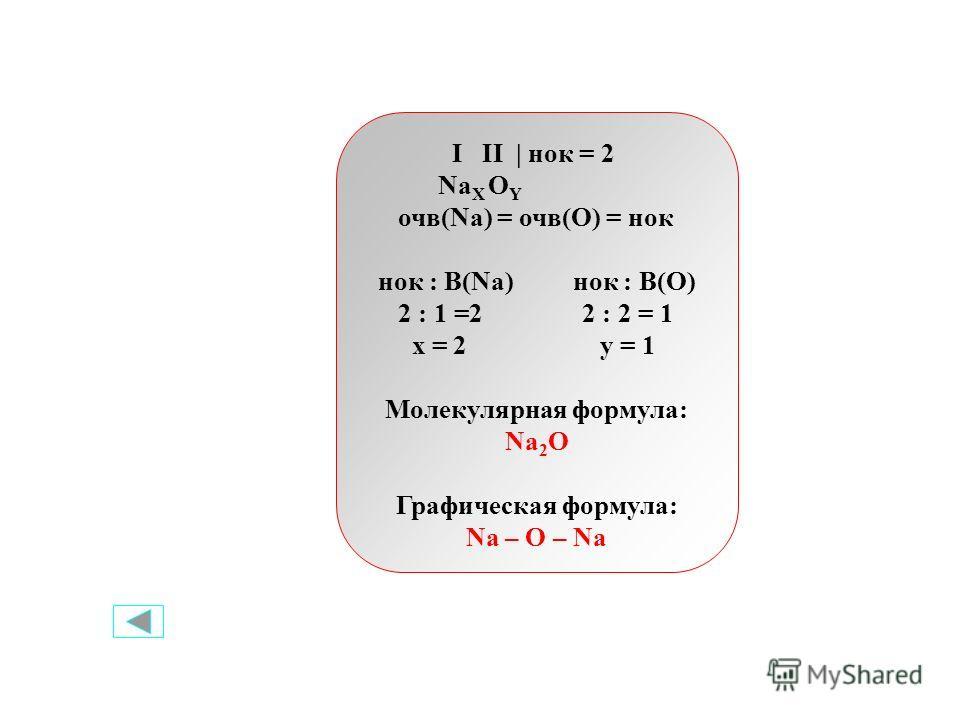 I II | нок = 2 Na X O Y очв(Na) = очв(O) = нок нок : В(Na) нок : В(О) 2 : 1 =2 2 : 2 = 1 x = 2 y = 1 Молекулярная формула: Na 2 O Графическая формула: Na – O – Na