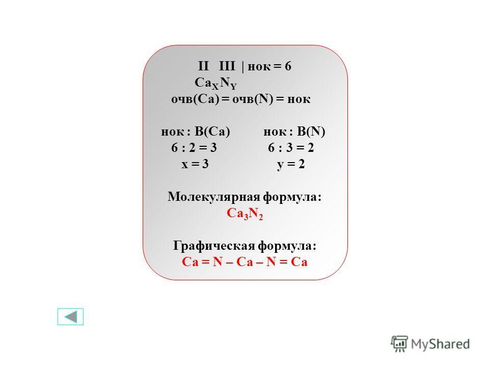 II III | нок = 6 Ca X N Y очв(Ca) = очв(N) = нок нок : В(Са) нок : В(N) 6 : 2 = 3 6 : 3 = 2 x = 3 y = 2 Молекулярная формула: Ca 3 N 2 Графическая формула: Ca = N – Ca – N = Ca